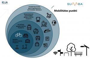 Mobilitātes punktu kategorijas
